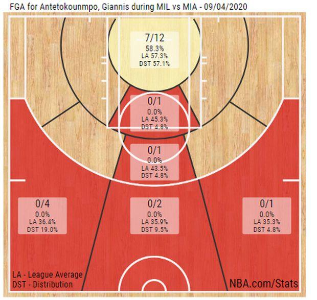 Γιάννης Αντετοκούνμπο: Έχει 0/13 σουτ εκτός ρακέτας στα δύο τελευταία παιχνίδια - NBA