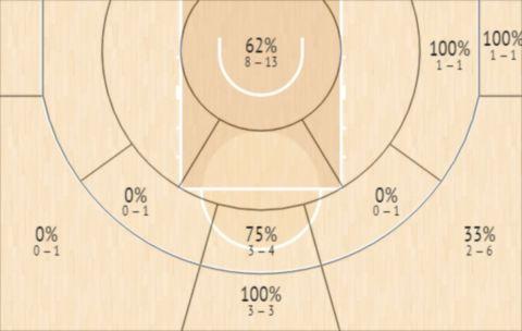 Το Shot Chart του Τζιαν Κλαβέλ στον αγώνα της ΑΕΚ με τον  Προμηθέα