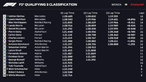 Τα αποτελέσματα των προκριματικών της Formula 1 στο GP Ιταλίας