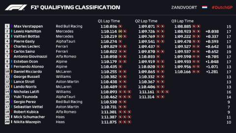 Formula 1, GP Ολλανδίας: Οριακή πολ ποζίσιον του Φερστάπεν από τον Χάμιλτον