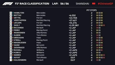 "GP Κίνας: ""Αόρατος"" Χάμιλτον, ναυάγιο της Ferrari"