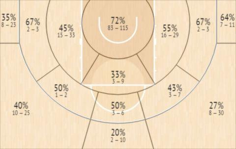 Το Shot Chart του Μπόνζι Κόλσον