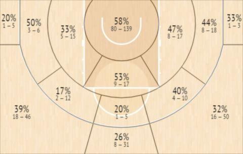 Το Shot Chart του Κέιλεμπ Άγκαντα