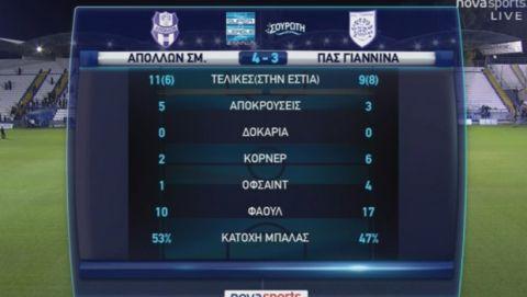 Ματσάρα στη Ριζούπολη με νικητή τον Απόλλωνα, 4-3 τον ΠΑΣ Γιάννινα