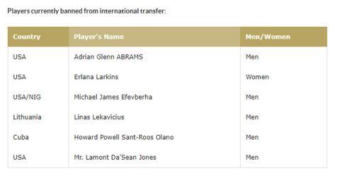 Το ban της FIBA στον Σαντ-Ρος
