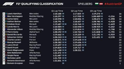 GP Αυστρίας: Πήρε την pole position ο εντυπωσιακός Hamilton