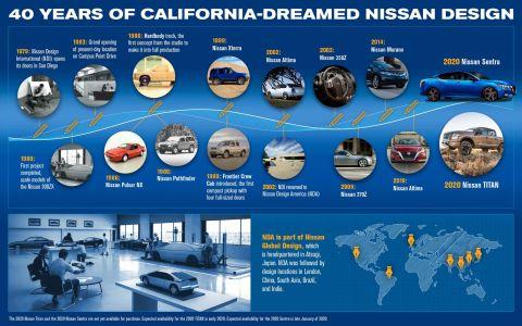 Εκεί βρίσκεται το κοινό μυστικό 10 αγαπημένων μοντέλων της Nissan