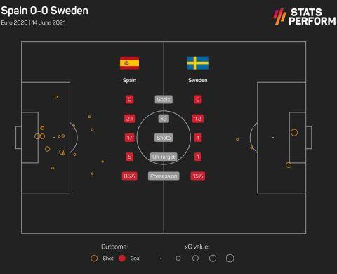 Οι τελικές και τα xGoals από το Ισπανία - Σουηδία