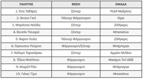 Καλύτερος πρωτοεμφανιζόμενος της EuroLeague ο Ταβάρες