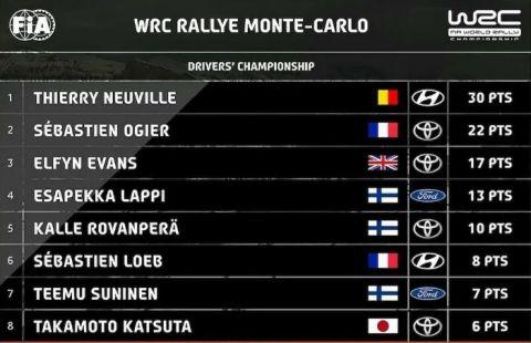WRC: Ποδαρικό με νίκη ο Νεβίλ στο Μόντε Κάρλο