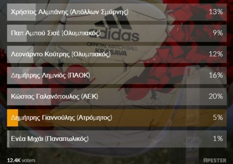 """Rising star"" στο poll του Sport24.gr ο Γαλανόπουλος"