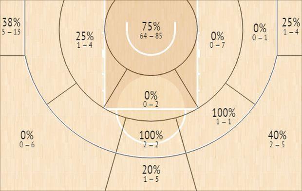 Το Shot Chart του Λίβιο Ζαν-Σαρλ