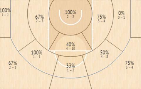 Το Shot Chart του Κρις Πολ στους 3 πρώτους αγώνες της σειράς των Σανς με τους Νάγκετς
