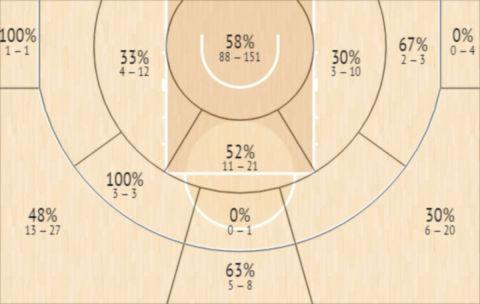 Το Shot Chart του Κέρι Μπλακσίρ