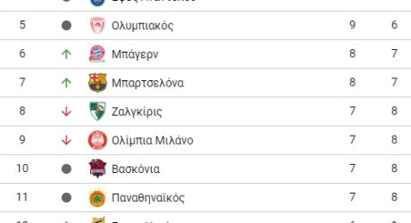 Η κατάταξη στην EuroLeague…