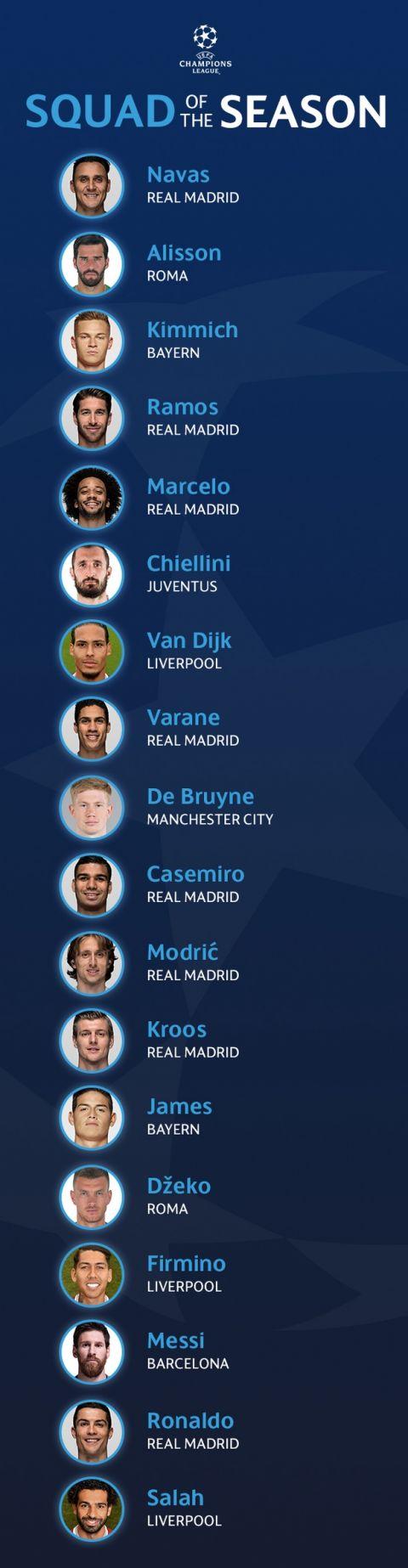 Η UEFA επέλεξε το καλύτερο ρόστερ του φετινού Champions League