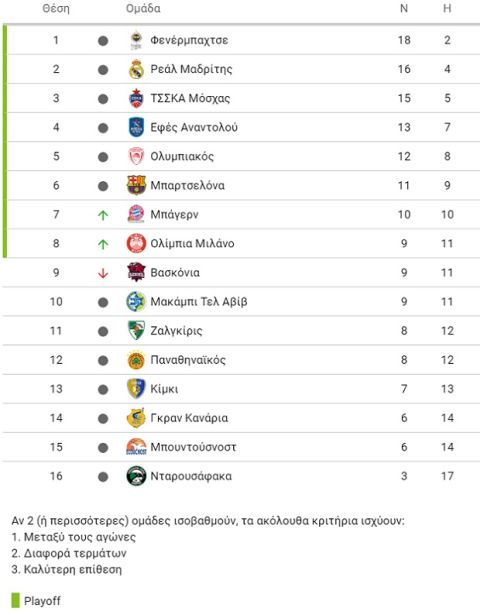 EuroLeague 2018/19: 5ος ο Ολυμπιακός, 12ος ο Παναθηναϊκός