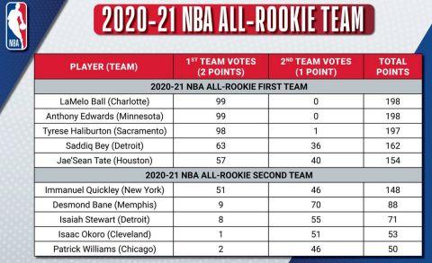 Χωρίς Καμπάσο και Ποκουσέβσκι οι κορυφαίες rookie πεντάδες της σεζόν στο ΝΒΑ