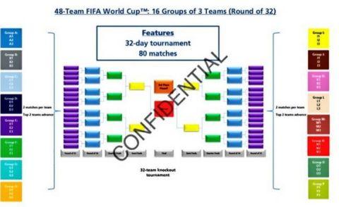 Οριστικό: Μουντιάλ με 48 ομάδες απ' το 2026!