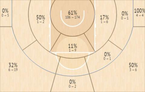 Το Shot Chart του Άλφα Ντιαλό