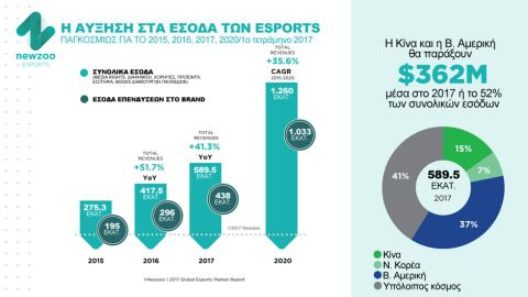 "eSports: το ""όπιο"" του λαού"