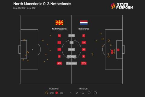 Οι τελικές και τα xGoals από το Βόρεια Μακεδονία - Ολλανδία