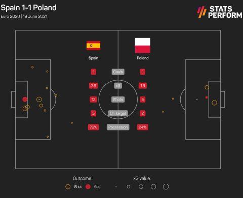 Οι τελικές και τα xGoals από το Ισπανία - Πολωνία