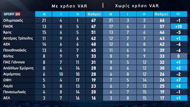 Η βαθμολογία της κανονικής περιόδου της Super League Interwetten χωρίς τη χρήση του VAR