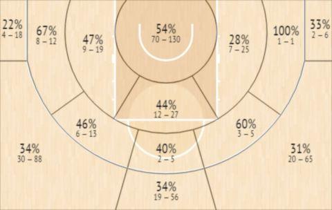 Το Shot Chart του Τζαλίν Σμιθ