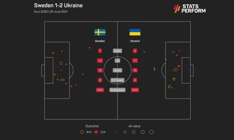 Οι τελικές και τα xGoals στο Ουκρανία - Σουηδία