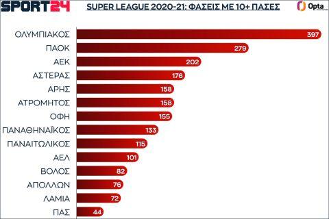 Οι φάσεις των ομάδων με 10+ πάσες στην κανονική διάρκεια της Super League 2021