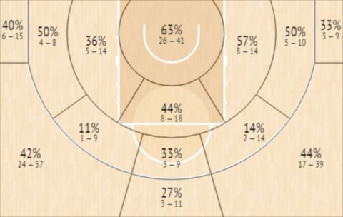 Το Shot Chart του Άντονι Μπράουν