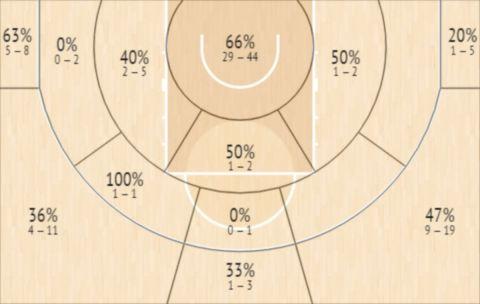 Το Shot Chart του Μπρούνο Καμπόκλο