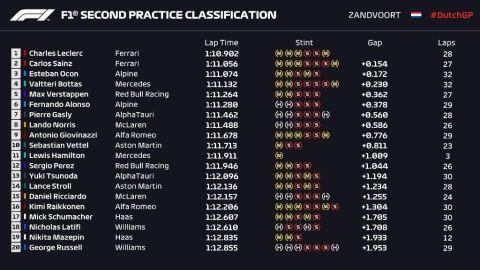Τα αποτελέσματα των ελεύθερων δοκιμών στο GP Ολλανδίας