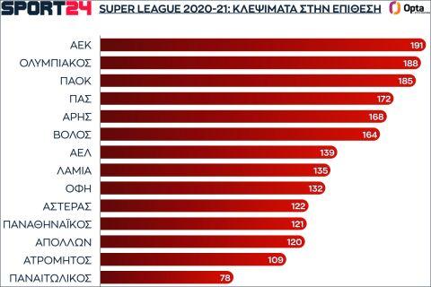 Τα κλεψίματα των ομάδων στην επίθεση στην κανονική διάρκεια της Super League 2021