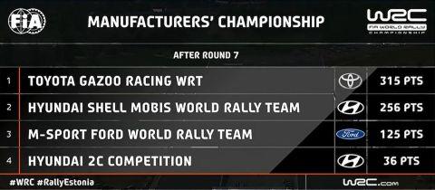 Ράλι Εσθονίας: O Ροβάνπερα νεότερος νικητής στην ιστορία του WRC
