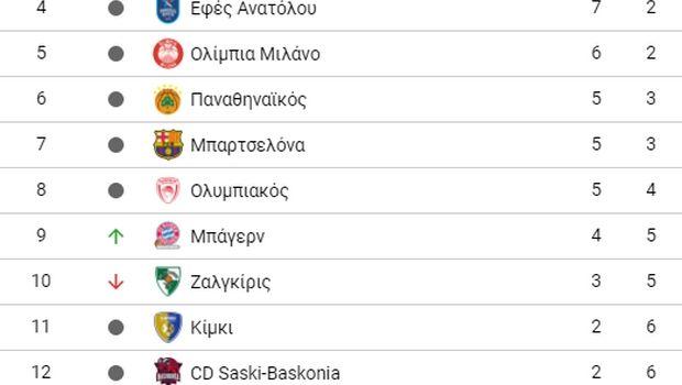EuroLeague 2018/19: Η κατάταξη (9η αγωνιστική)