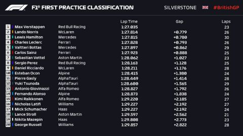 Η βαθμολογία μετά το τέλος των πρώτων ελεύθερων δοκιμών στο βρετανικό GP