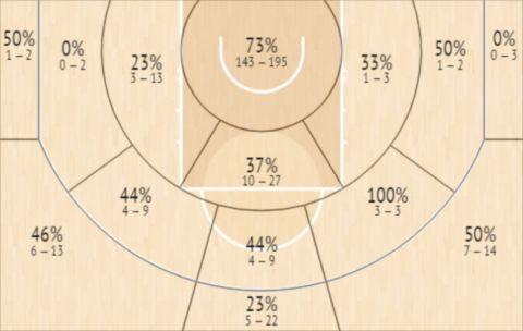 Το Shot Chart του Γιάννη Αντετοκούνμπο το δίμηνο Μάρτη-Απρίλη