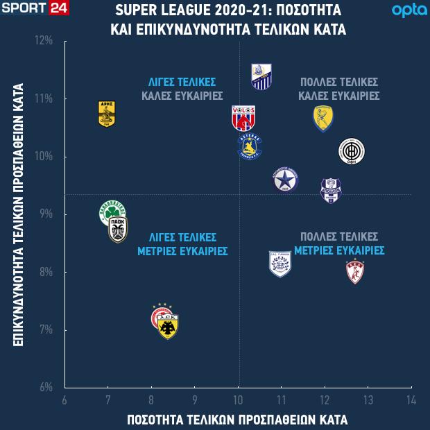 Η ποσότητα και η επικινδυνότητα των τελικών που δέχονται οι ομάδες της Super League Interwetten
