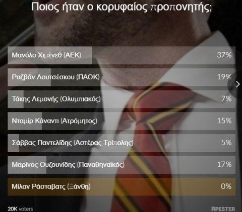 Ο Χιμένεθ κορυφαίος προπονητής στο poll του Sport24.gr