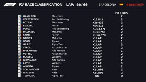 Formula 1 GP Ισπανίας: Στρατηγός Χάμιλτον