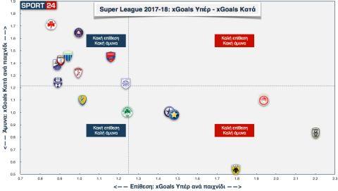 "Super League 2017-18: Οι ""Δικέφαλοι"" και η κατάρρευση του Ολυμπιακού"