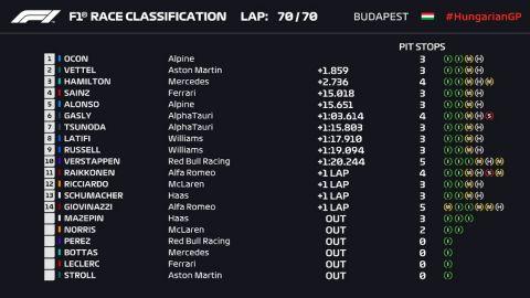 "Formula 1, GP Ουγγαρίας: Νικητής ο Εστεμπάν Οκόν μετά την ""τρελή"" πρώτη στροφή"