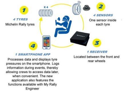 Τα ελαστικά που επικοινωνούν με τους οδηγούς