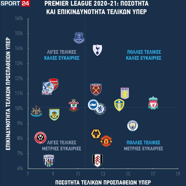 Η ποσότητα και η επικινδυνότητα των τελικών που κάνουν οι ομάδες της Premier League στις πρώτες εννέα αγωνιστικές