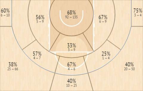 Το Shot Chart του Τρόι Κοπέιν