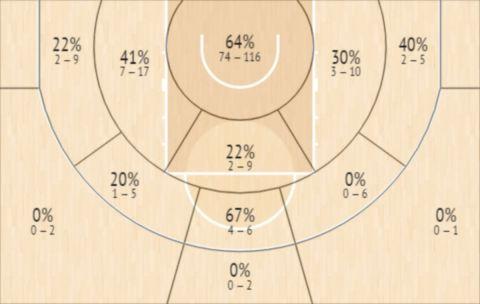 Το Shot Chart του Τζον Μπράουν