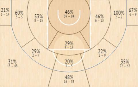 Το Shot Chart του Άντριου Άντριους