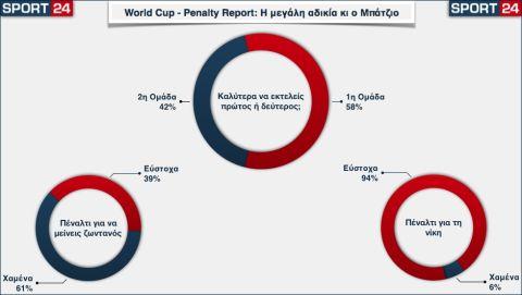 Παγκόσμιο Κύπελλο - The Penalty Report: Τα πέναλτι δεν είναι δίκαια, ούτε 50-50